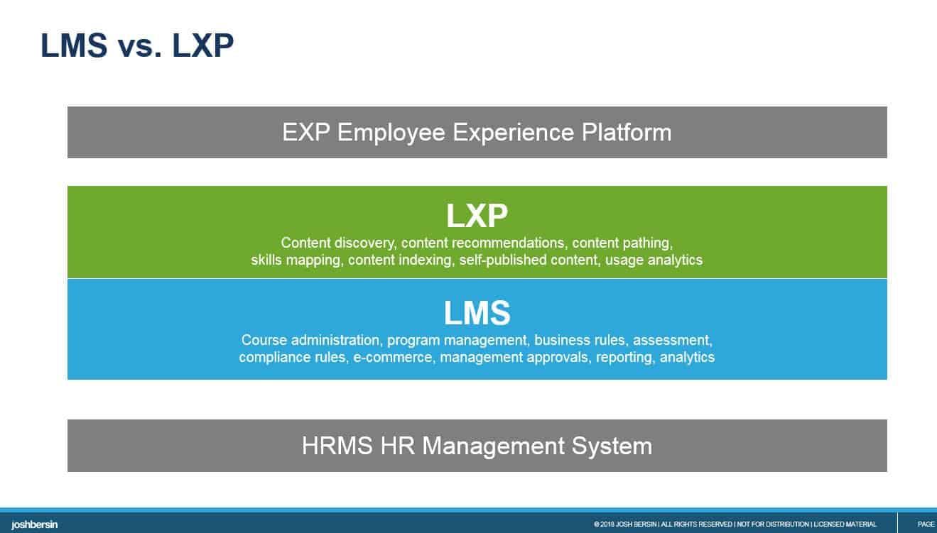 LMS vs. LXP