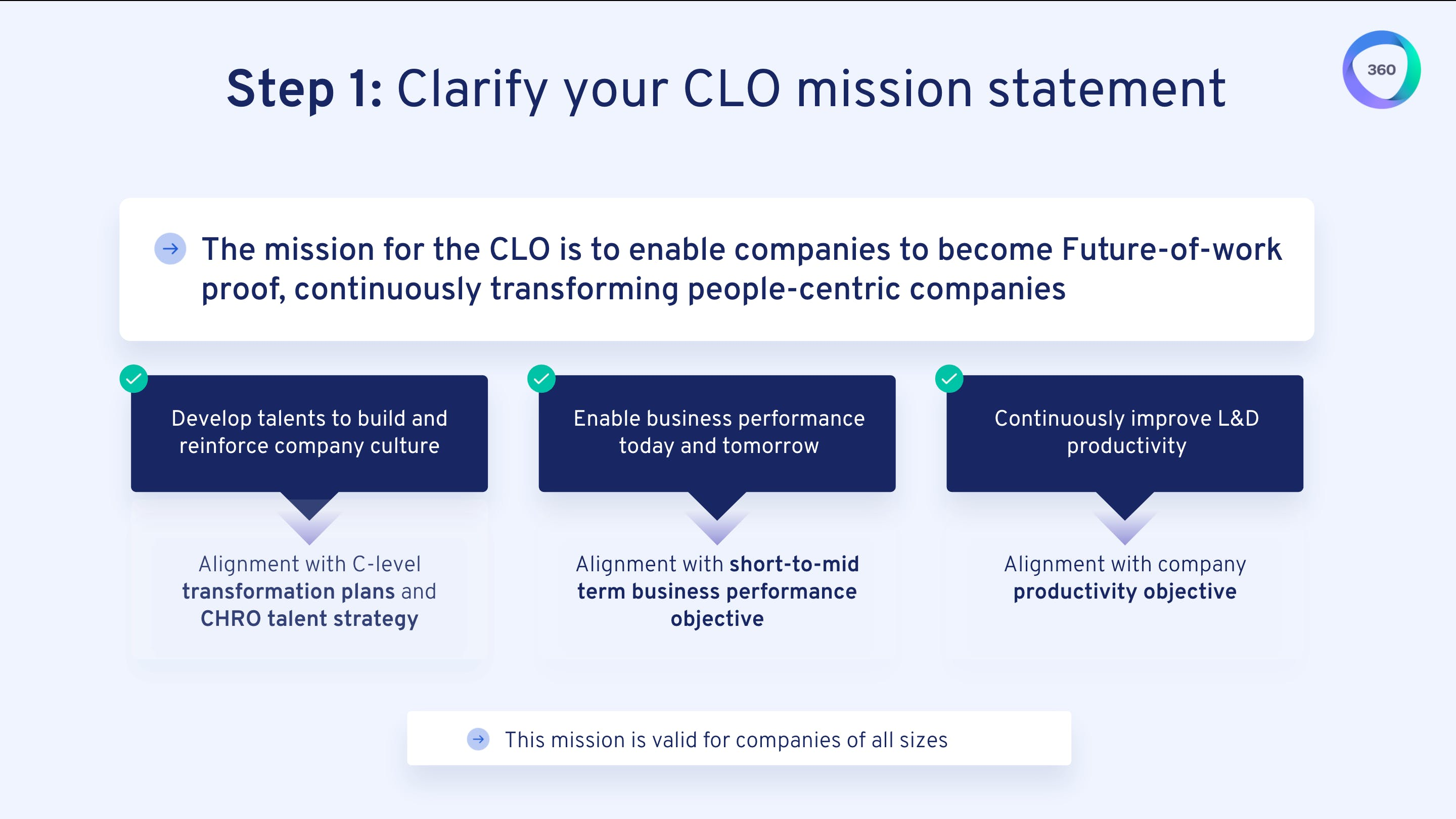 Step 1: Clarify your CLO mission statement