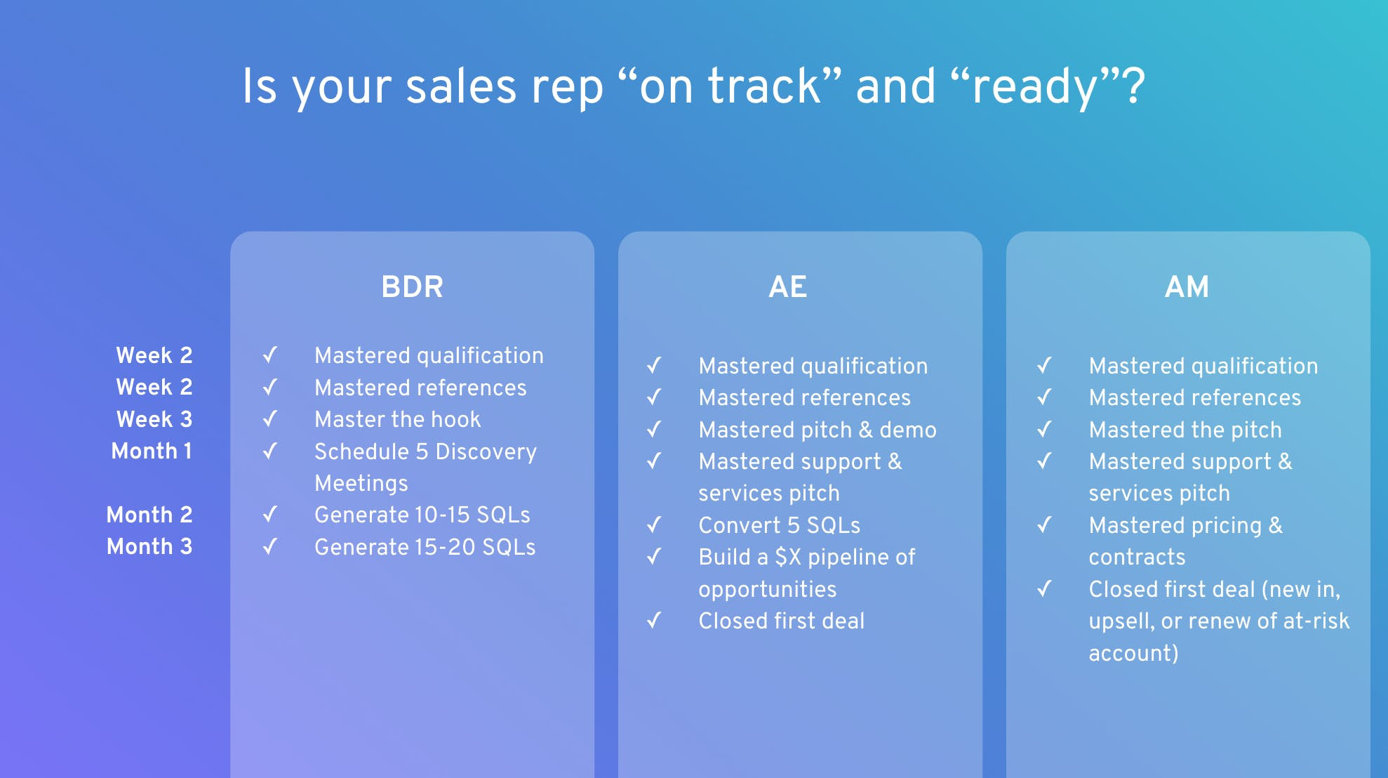 sales rep ramp up metrics