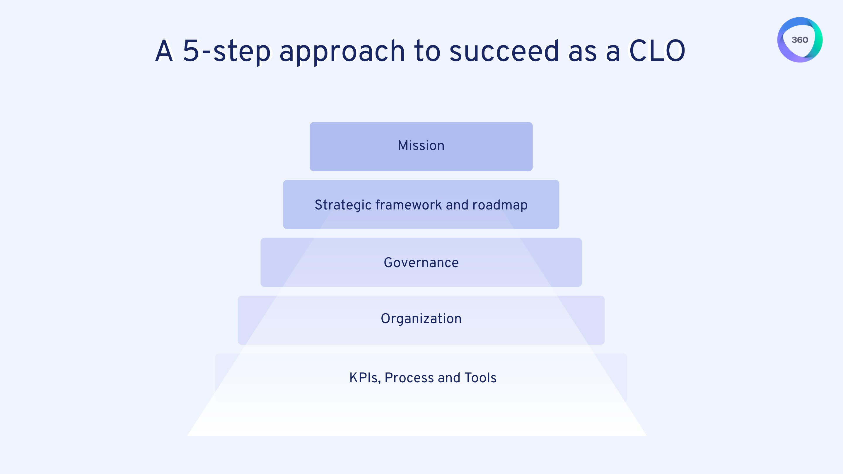 5-step approach to succeed as a CLO