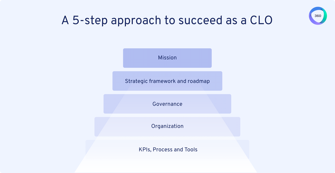Roadmap for Becoming a Strategic Chief Learning Officer