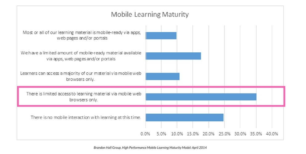 mobile learning maturity