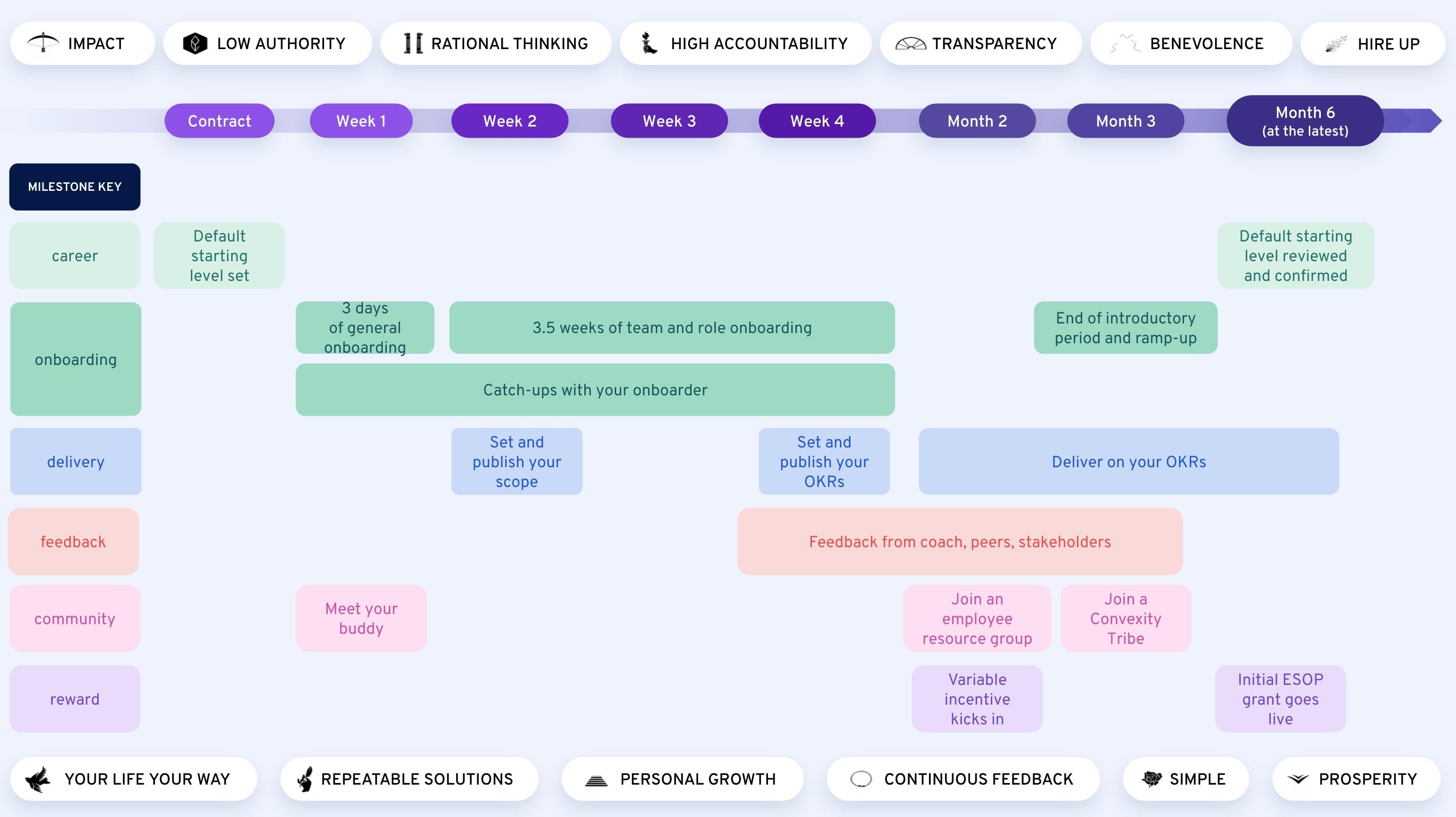 360Learner Journey personal timeline