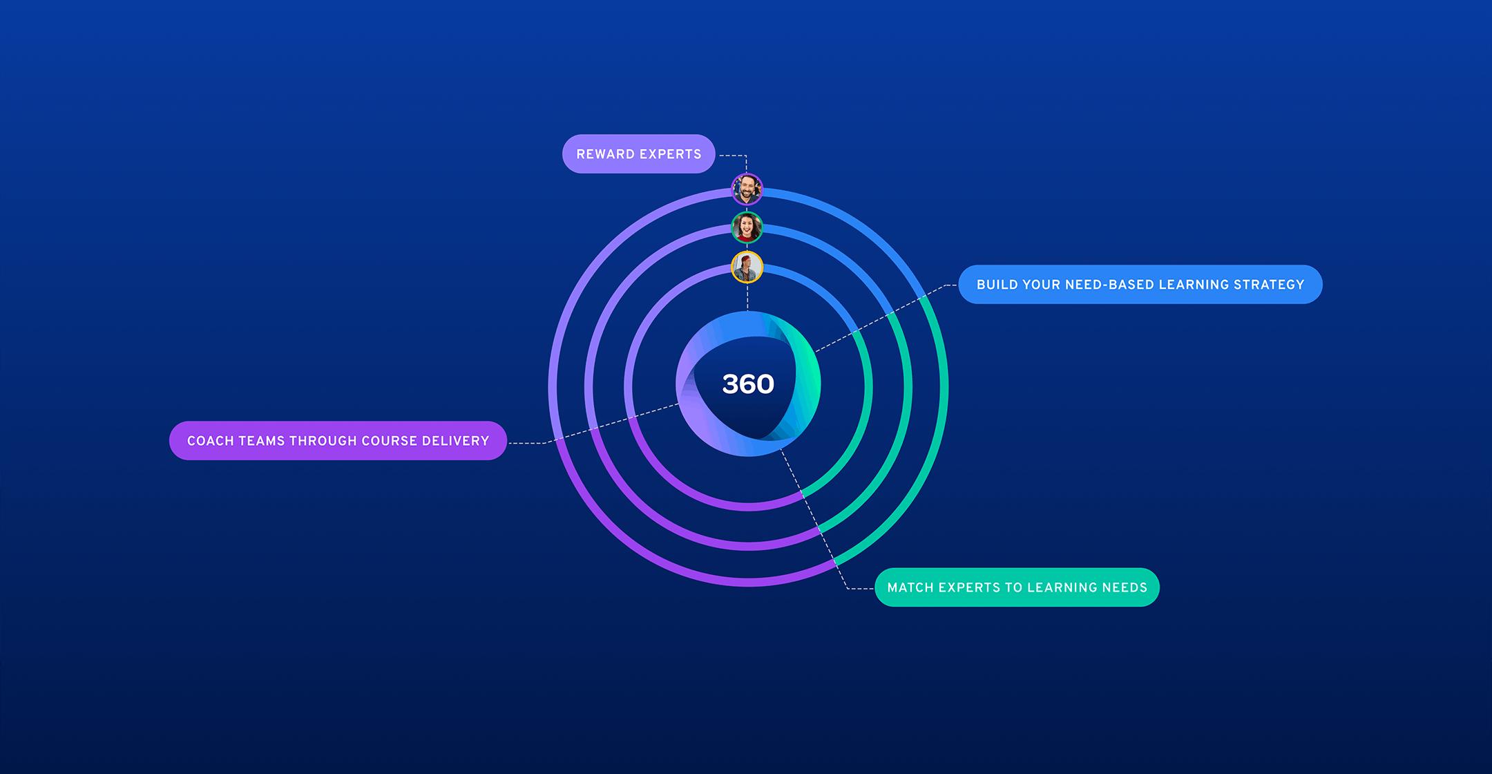 360Learning for enterprise 4 key steps