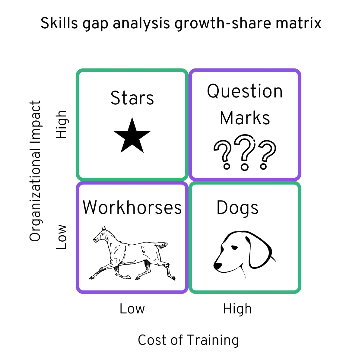 skills gap analysis growth-share matrix