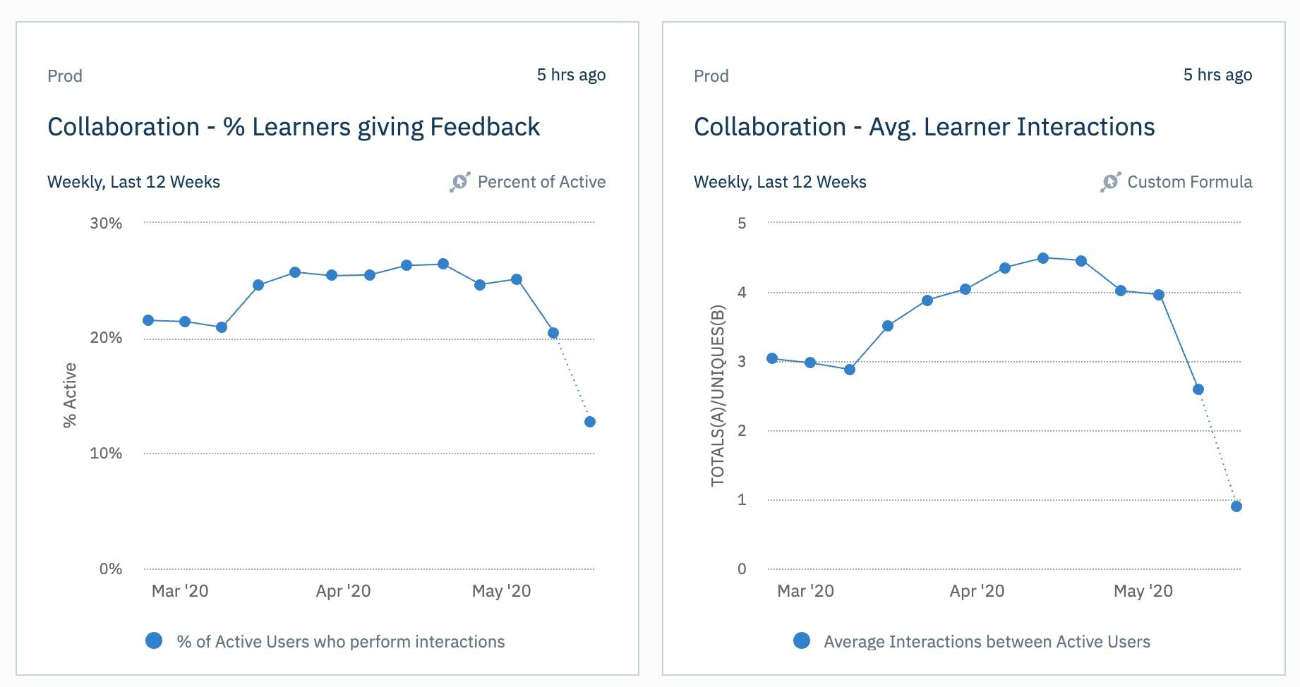 collaboration on 360Learning platform