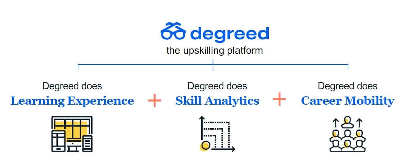 Degreed upskilling platform
