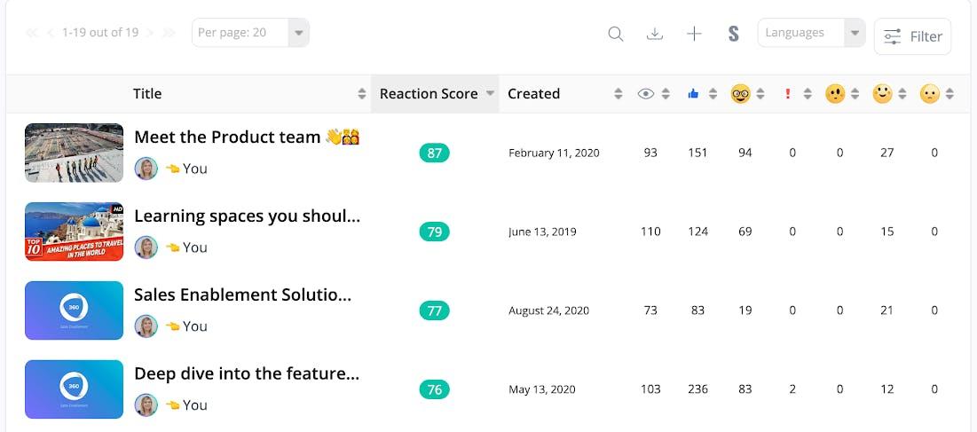 Reactions Score
