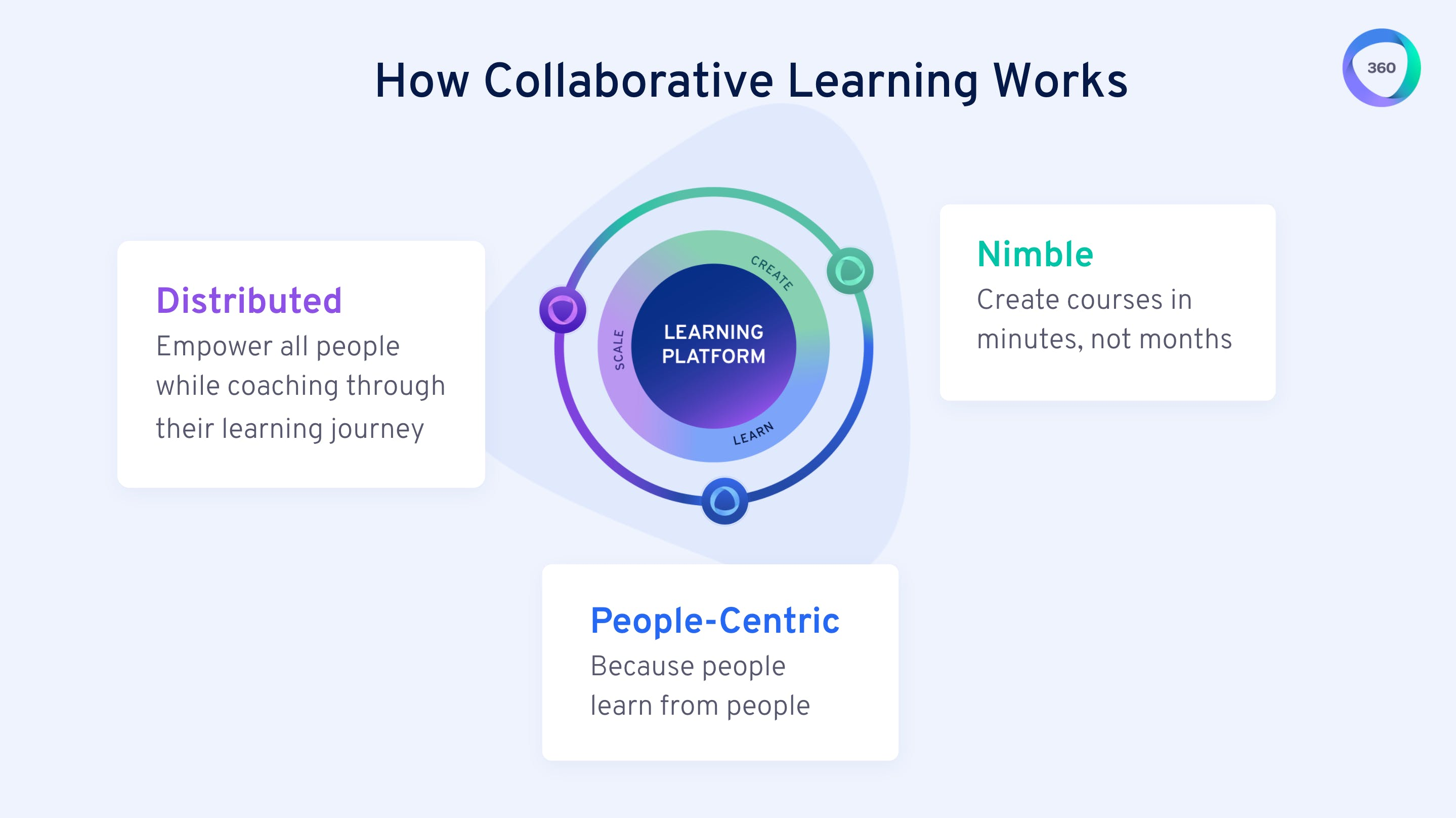 How collaborative learning works