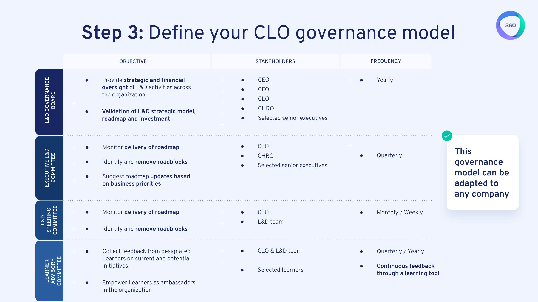 Step 3: Define your CLO governance model