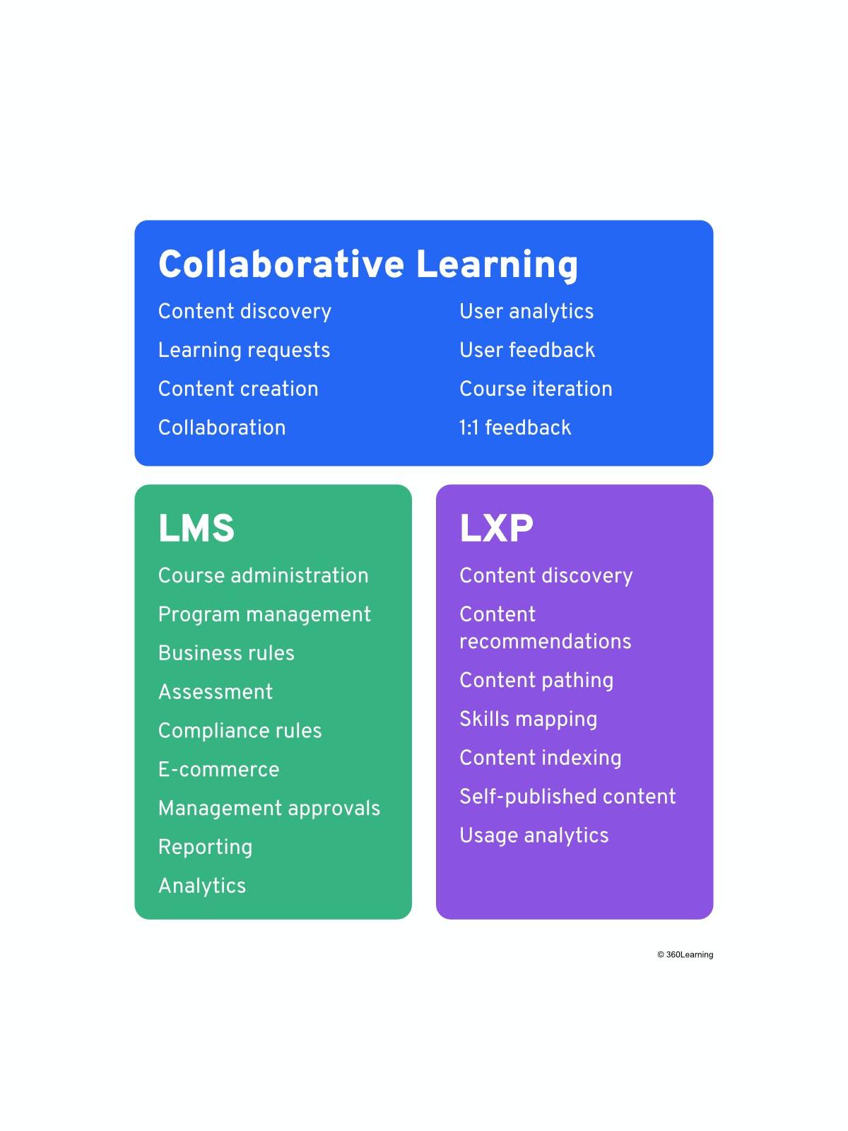 LXP vs. LMS vs. Collaborative Learning