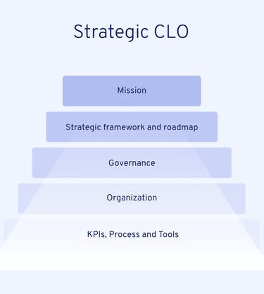 chief-learning-officer