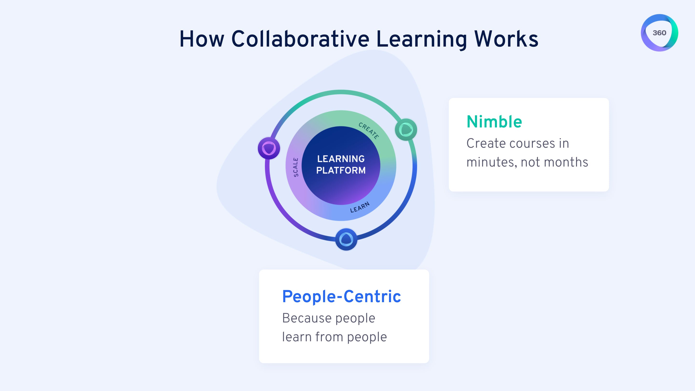 Collaborative Learning is people-centric