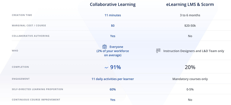 LMS vs. Collaborative Learning platform