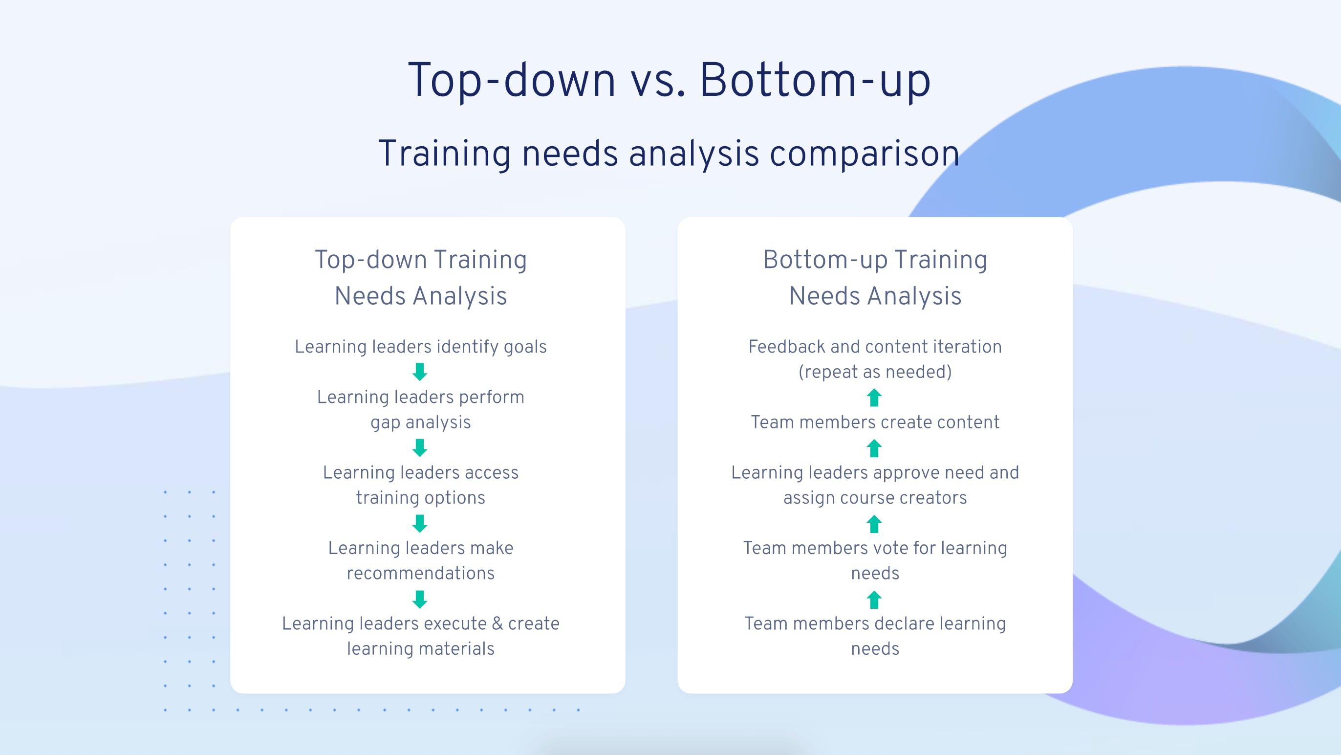 Top-down vs. Bottom-up Training Needs Analysis Comparison