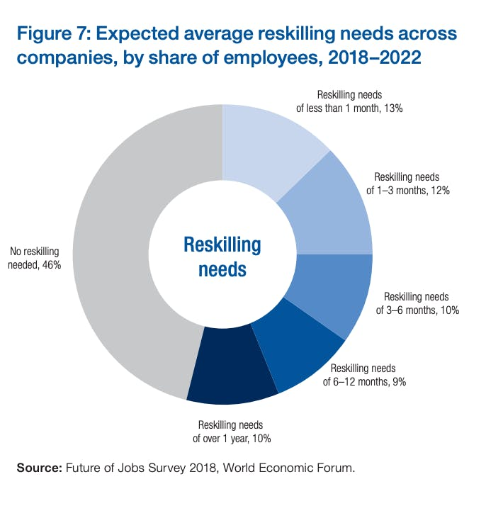 reskilling needs by WEF
