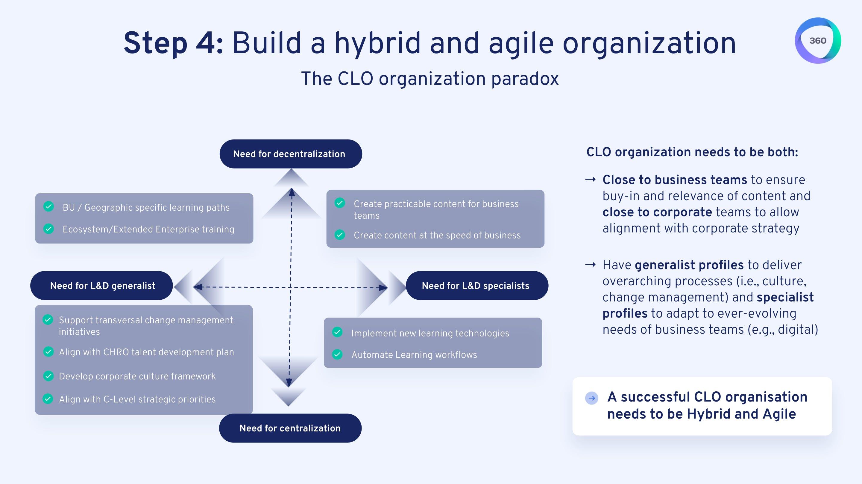 Step 4: build a hybrid and agile organization
