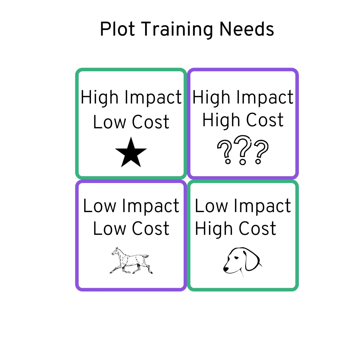plot training needs