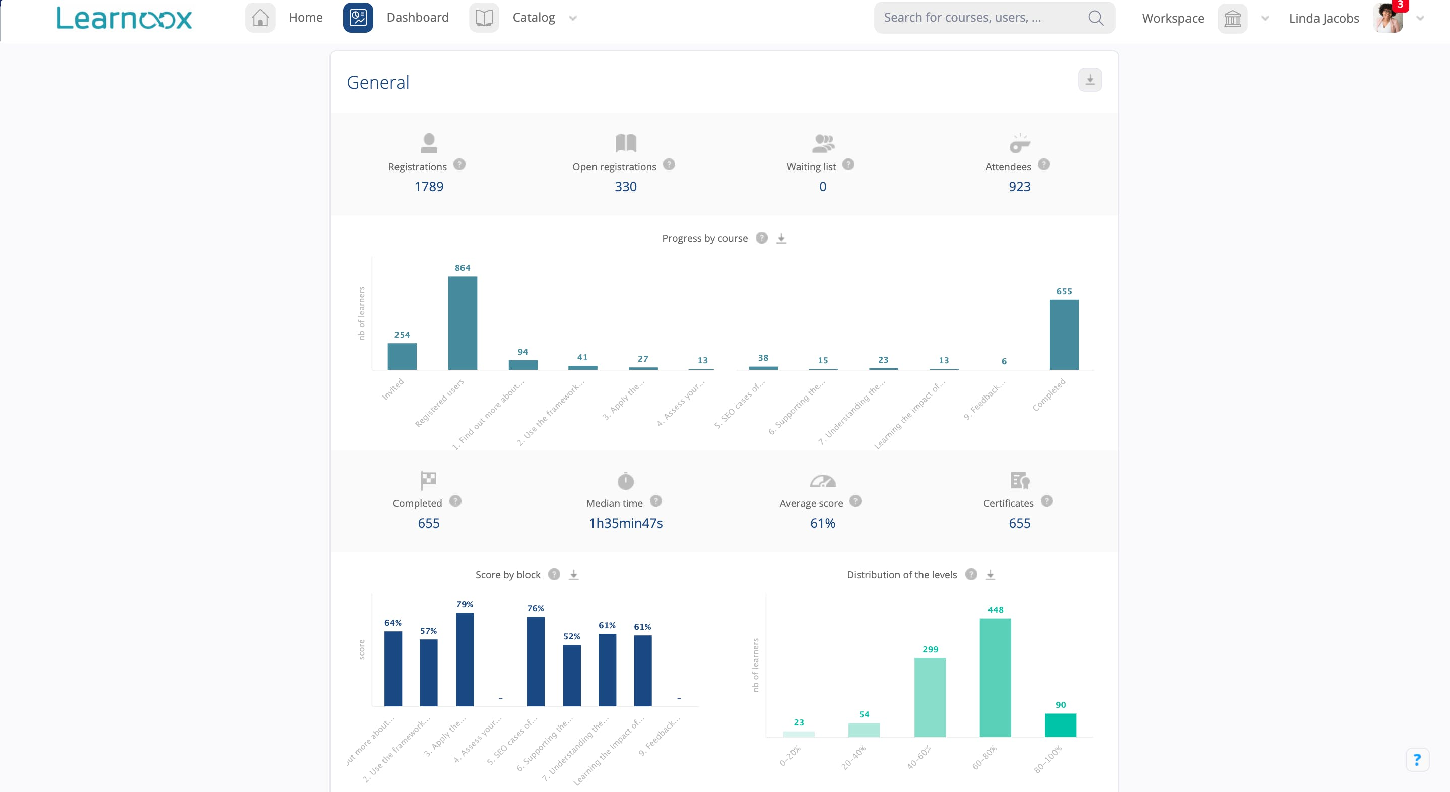 Authoring tool reporting