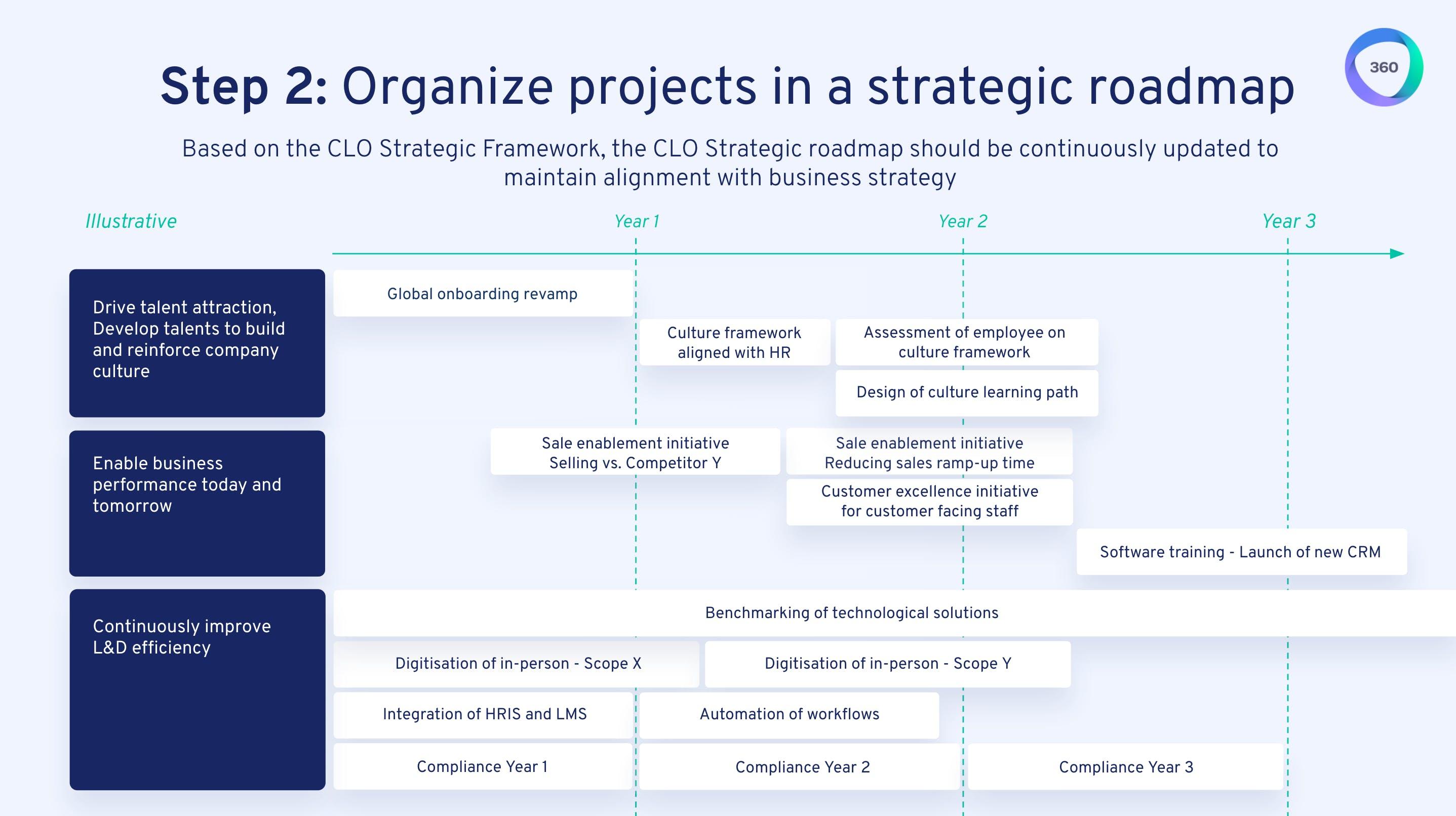 Step 2: Strategic roadmap example