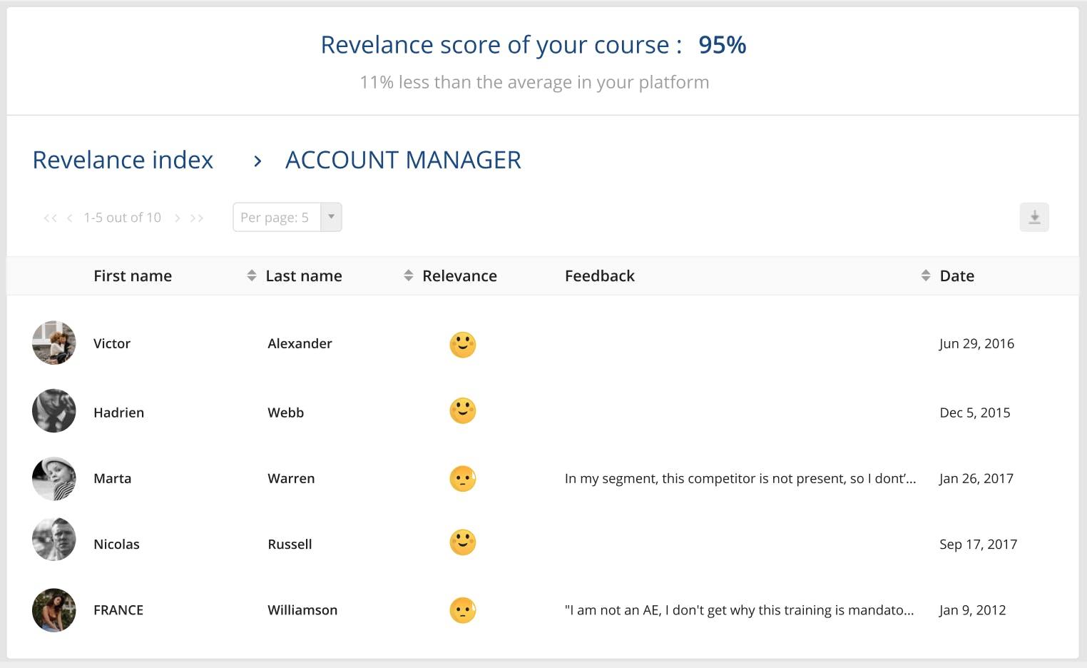 Relevance scores feedback