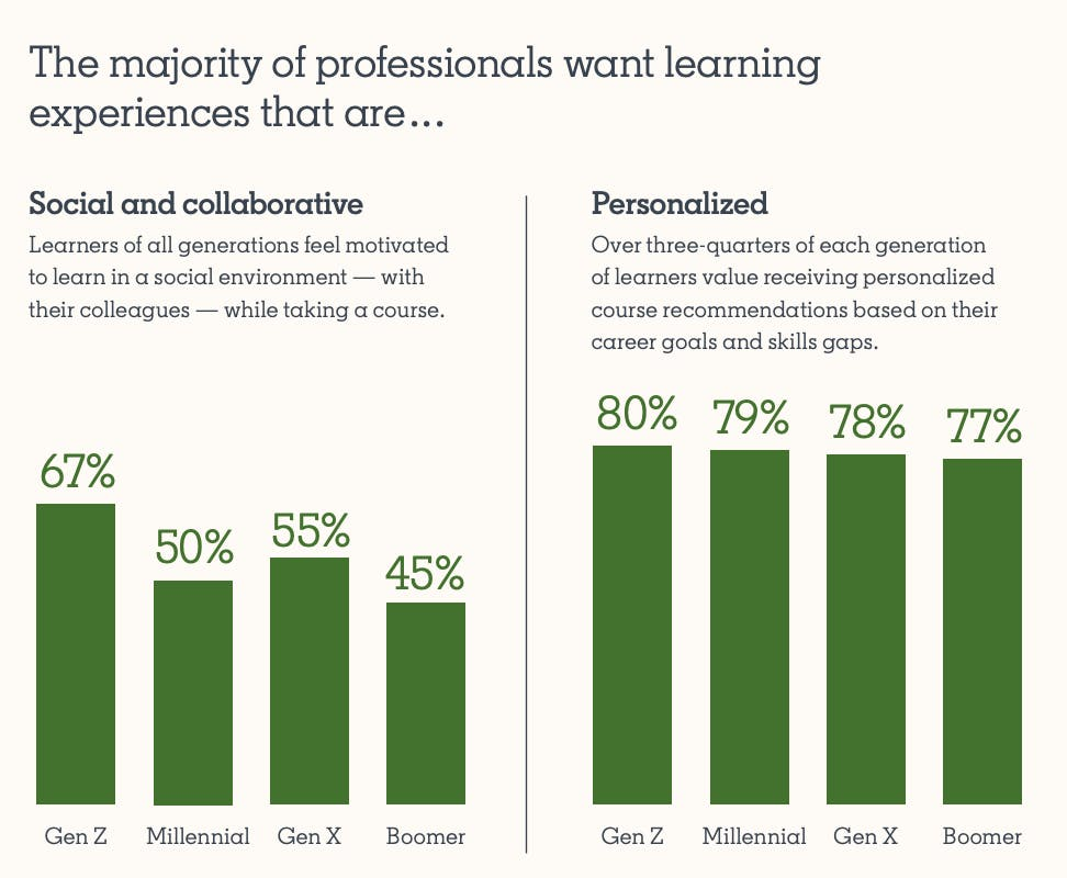 Linkedin report on professionals' preferences on learning experience