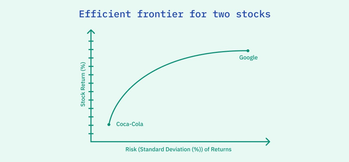 Efficient frontier for two stocks