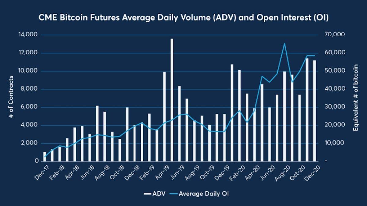 Bitcoin futures daily volume