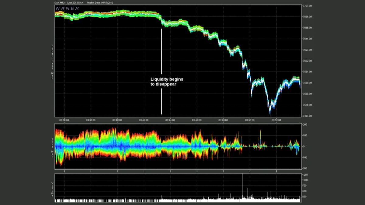 The Flash Crash on May 6, 2010