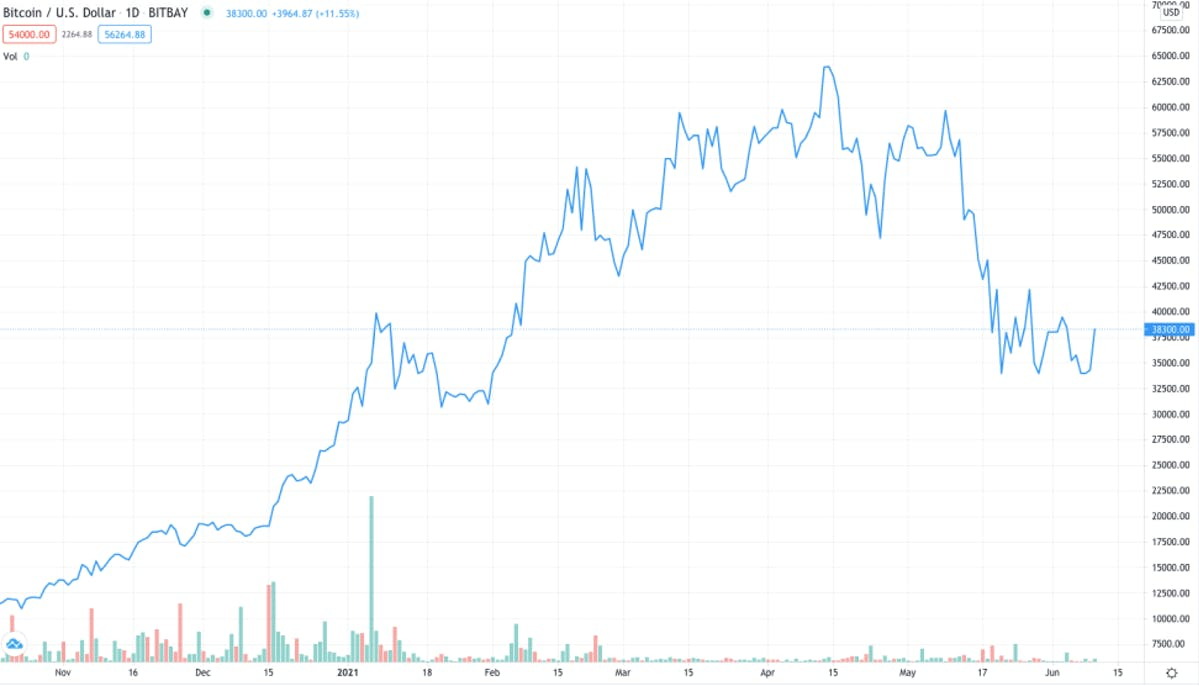 An example of a line chart from TradingView