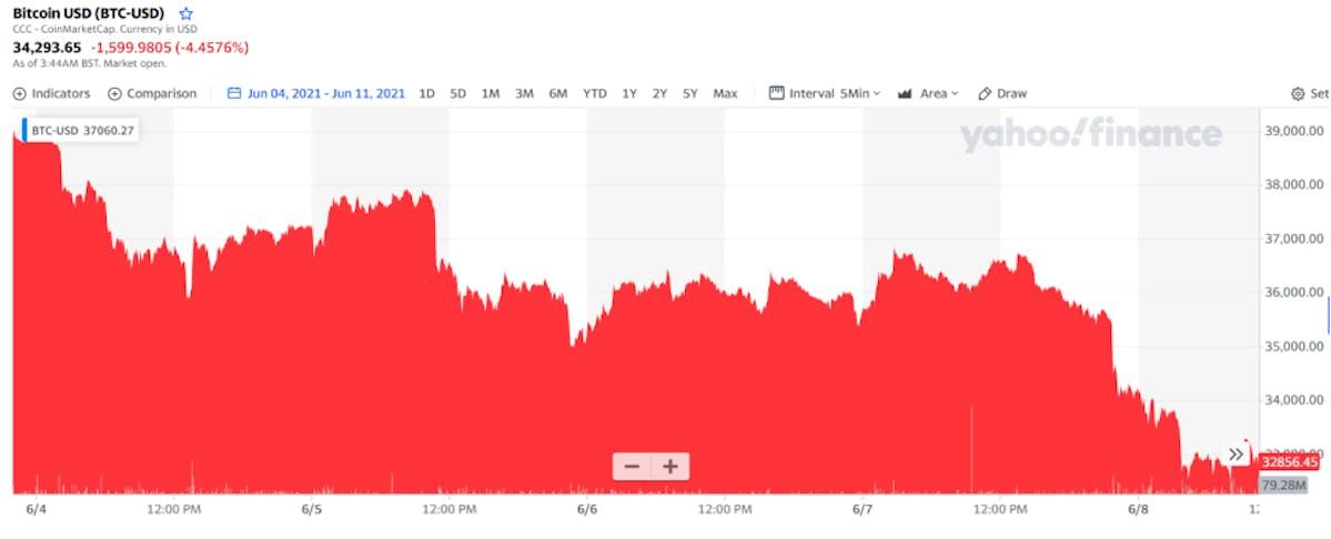 Bitcoin price change, June 4 to June 11