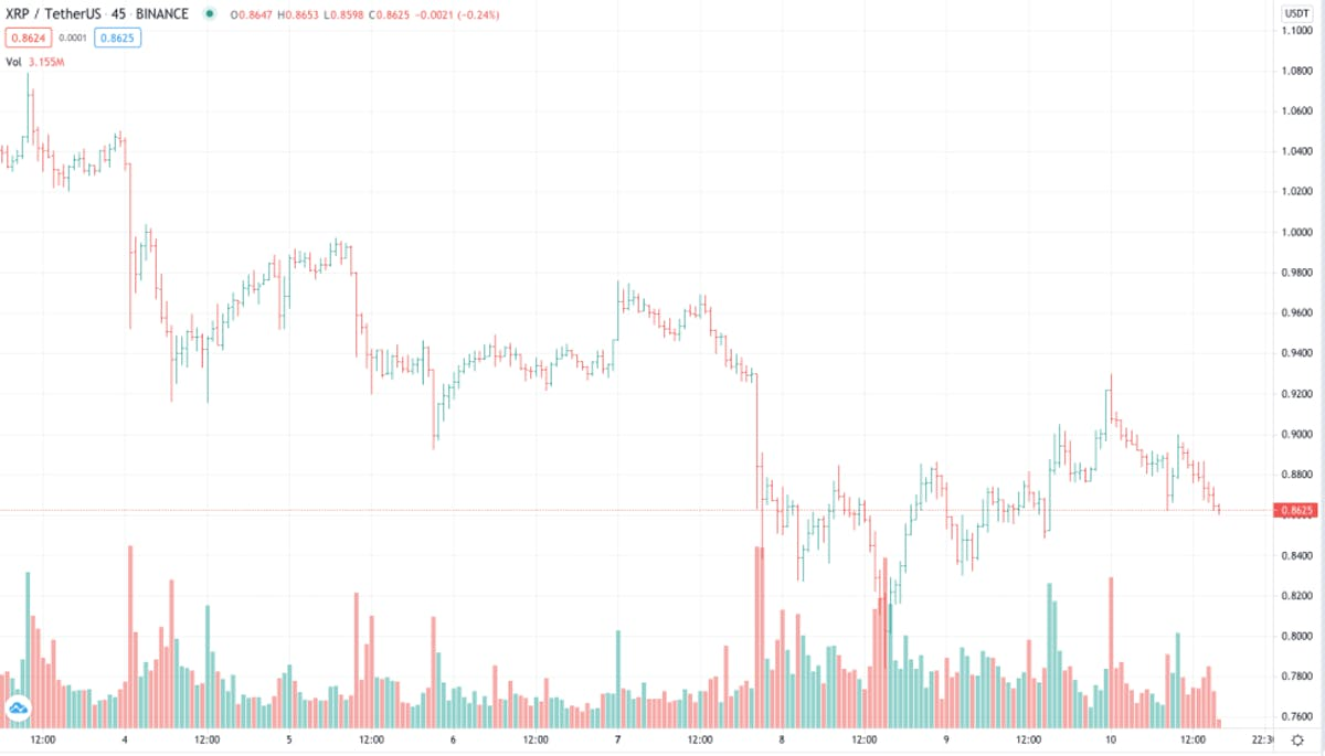 An example of a bar chart from TradingView