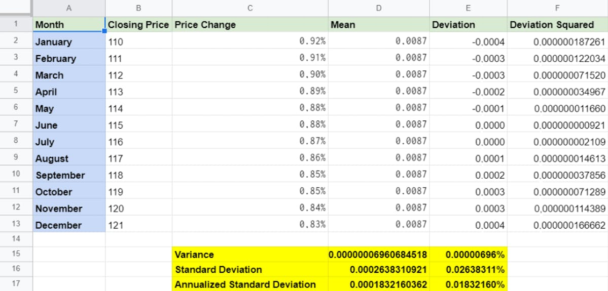 Calculating Annualized Volatility