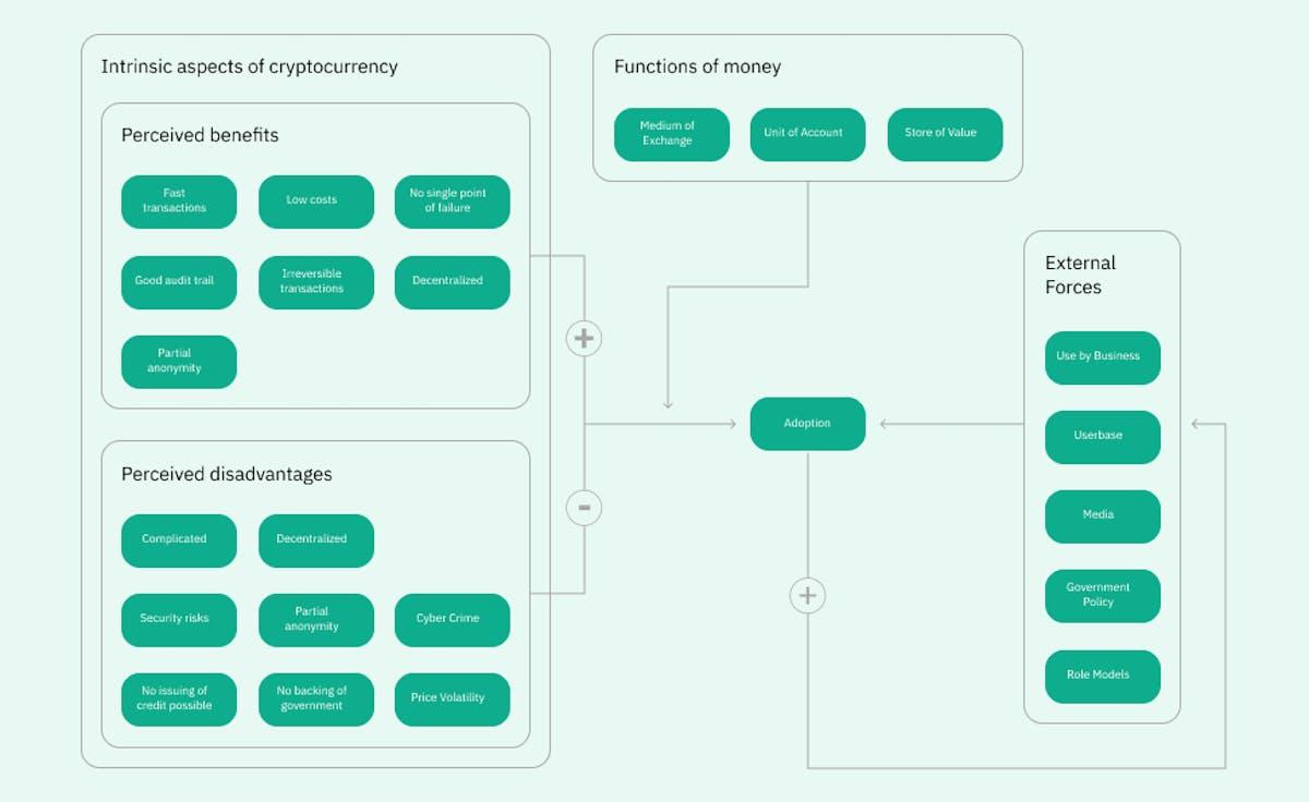 crypto adoption cycle