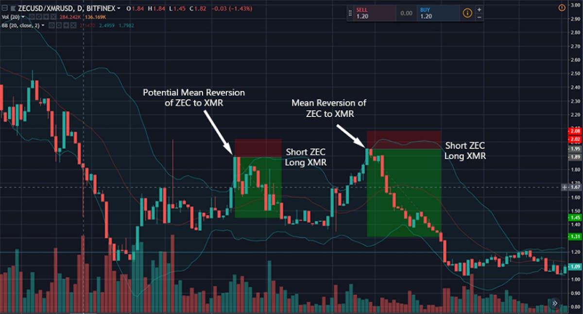 Trading bots predict trend reversals