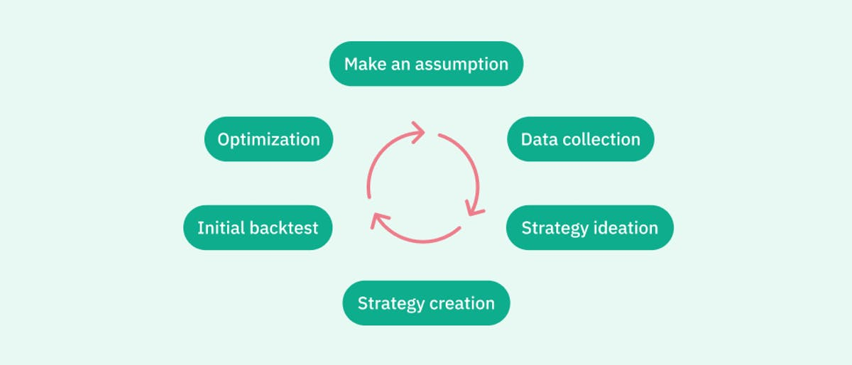 Make assumtion, collect data, ideate on a strategy, create a strategy, backtest, optimize.
