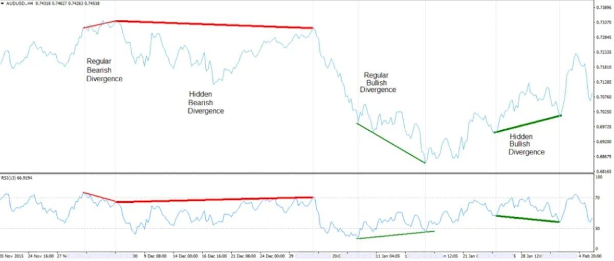 Momentum signals based on RSI