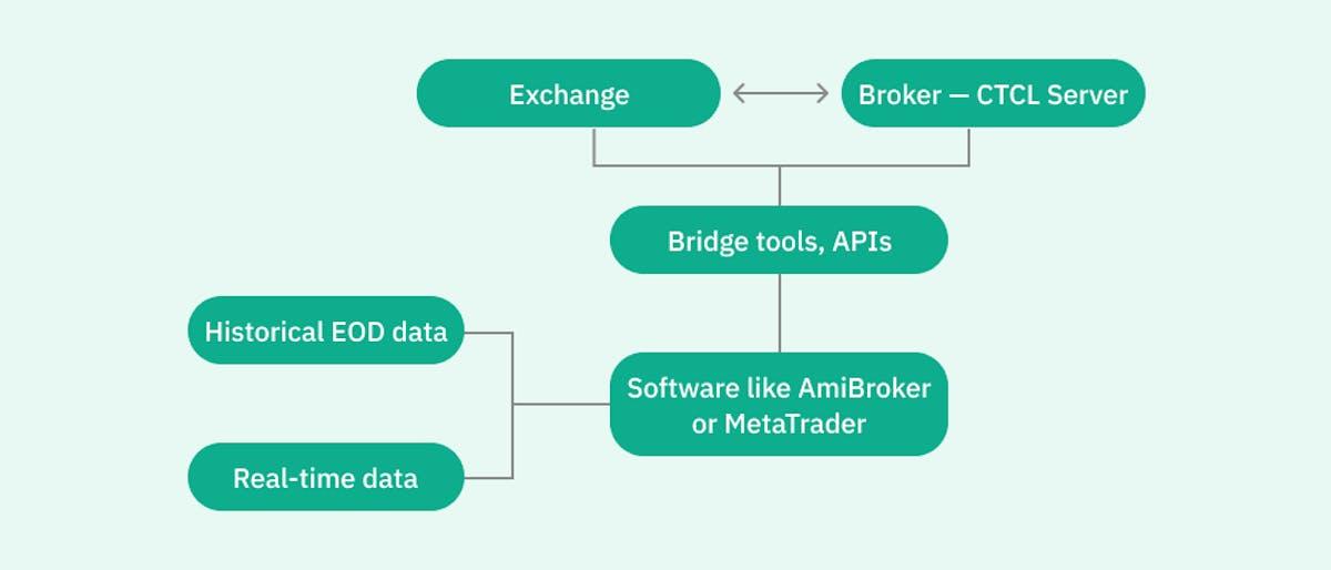 algo trading workflow