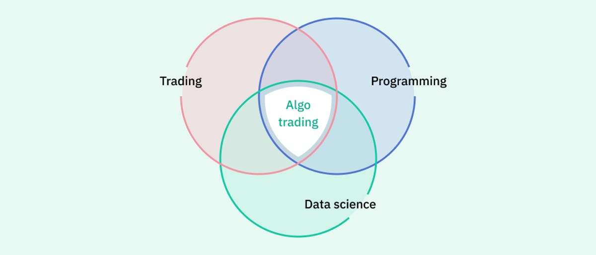 Venn diagram of algo trading knowledge requirements