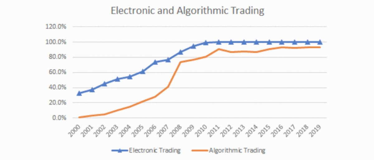 The share of electronic and algorithmic trading