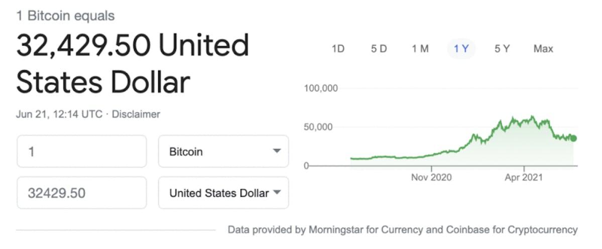 bitcoin price chart June 2021