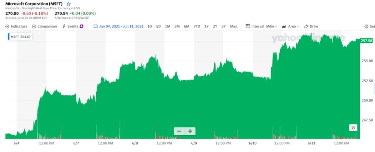 Microsoft Corporation share price change, June 4 to June 11