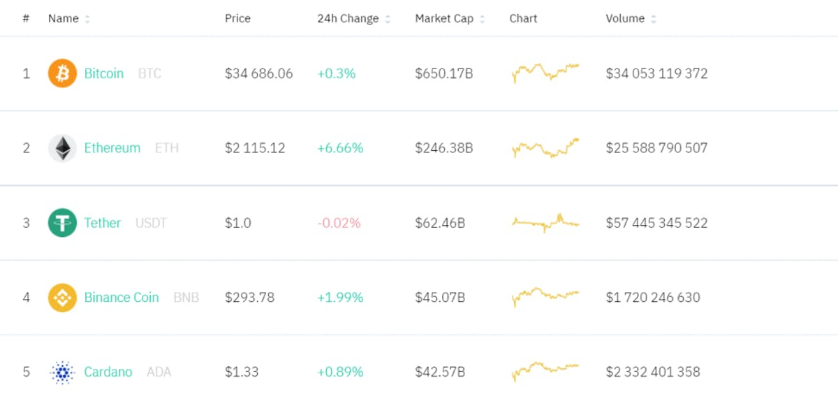 A screenshot showing the top 5 cryptocurrencies according to their market cap
