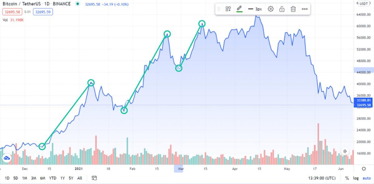 bitcoin/tetherUS price chart highlighting swing lows to swing highs