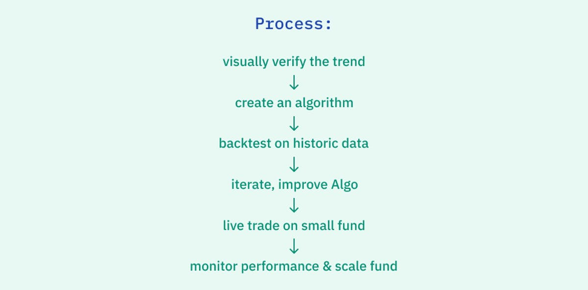 Algo strategy building process