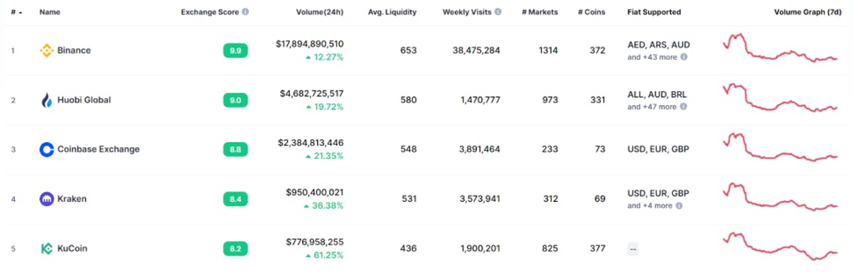 The top 5 crypto exchanges in May 2021 are Binance, Huobi Global. Coinbase, Kraken, and Bitfinex
