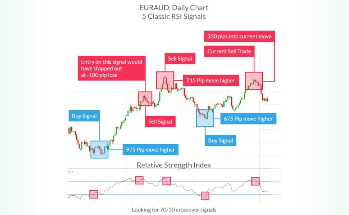 Buy and sell signals on a trade chart