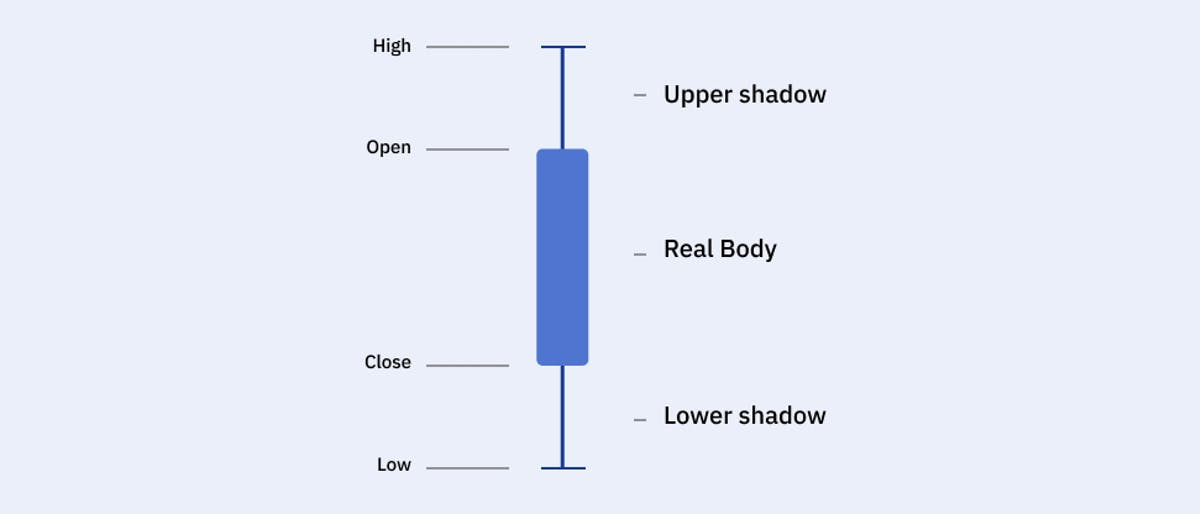 Upper shadow, real body, and lower shadow of a candlestick