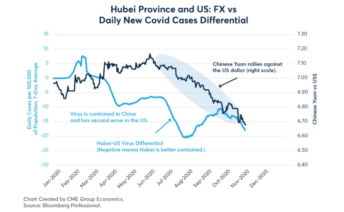The correlation between Chinese Yuan and US Dollar during the COVID-19 pandemic in 2020