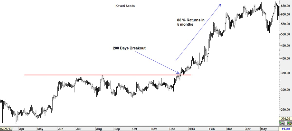 A 200-day breakout signal: asset price skyrockets
